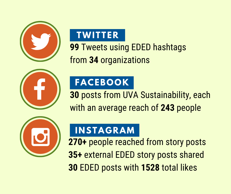 Social media (Twitter, Facebook, and Instagram) statistics for EDED campaign