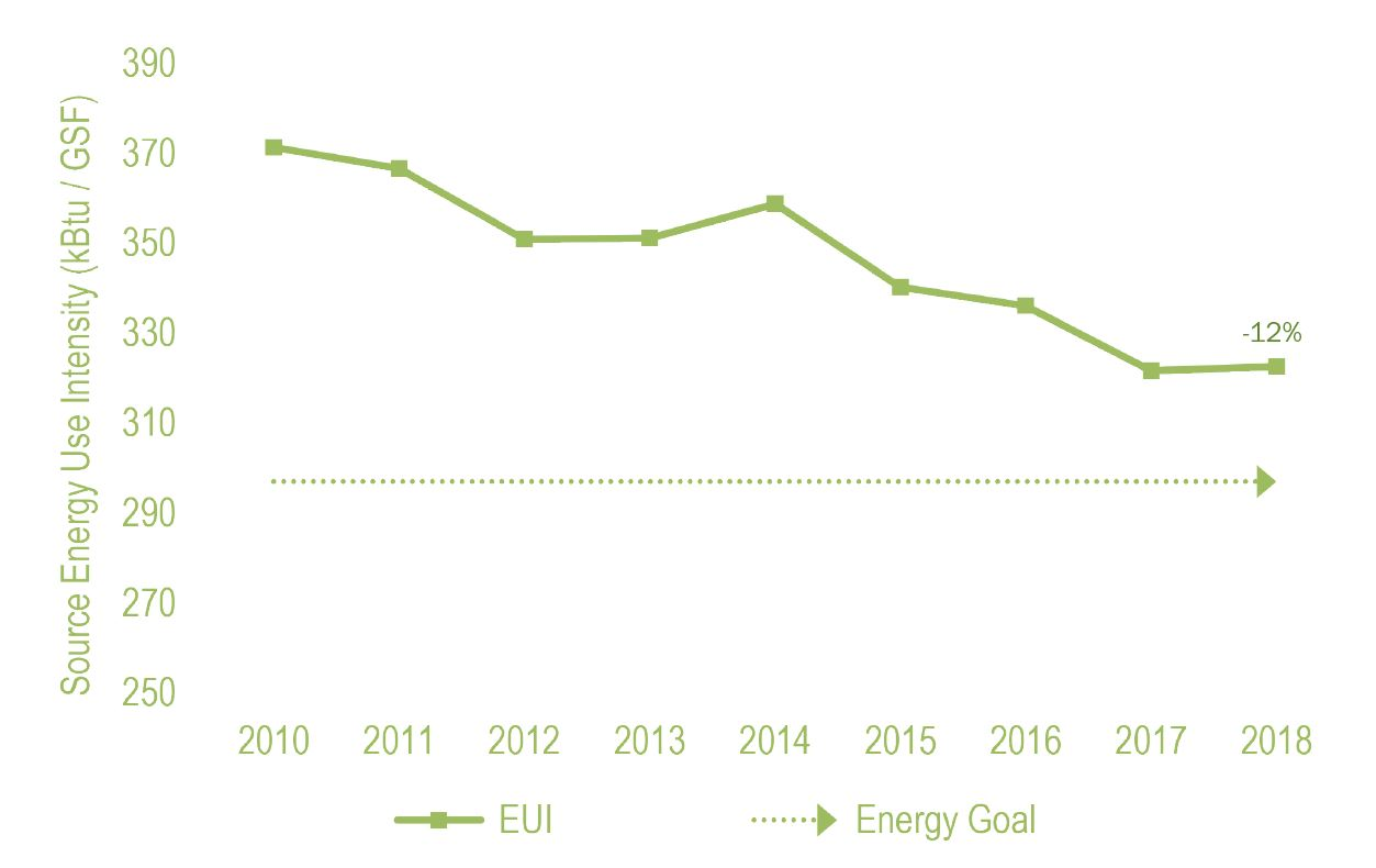 Energy Use Intensity graph from the UVA Sustainability 2018-2019 Annual Report