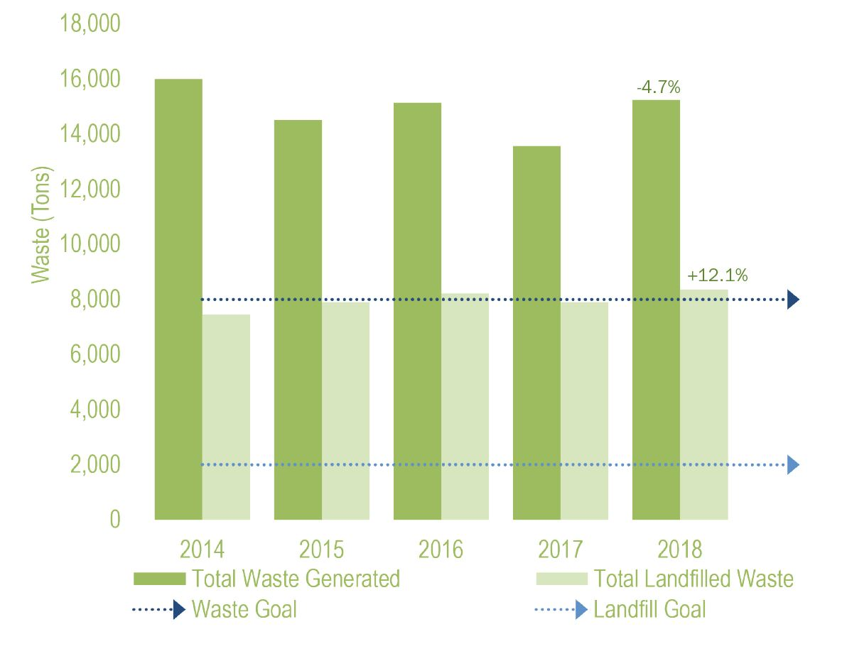 Materials and waste graph from the UVA Sustainability 2018-2019 Annual Report